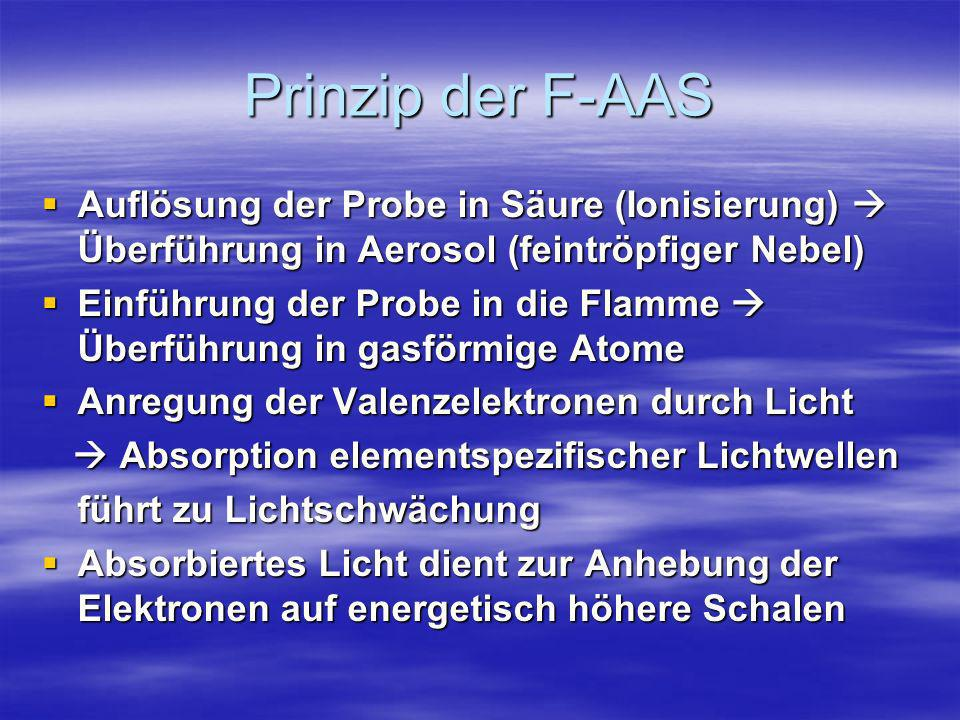 Prinzip der F-AAS Auflösung der Probe in Säure (Ionisierung)  Überführung in Aerosol (feintröpfiger Nebel)