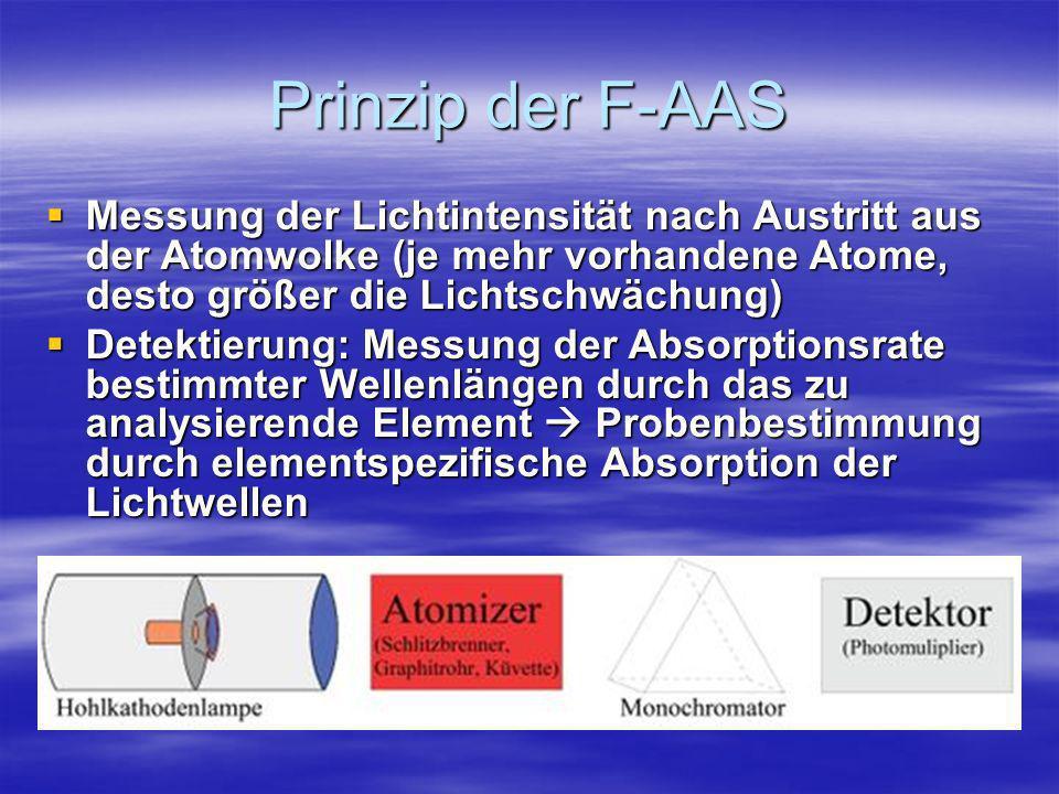 Prinzip der F-AASMessung der Lichtintensität nach Austritt aus der Atomwolke (je mehr vorhandene Atome, desto größer die Lichtschwächung)