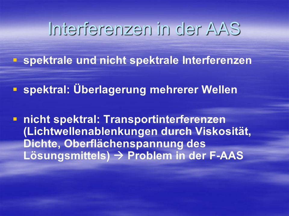 Interferenzen in der AAS