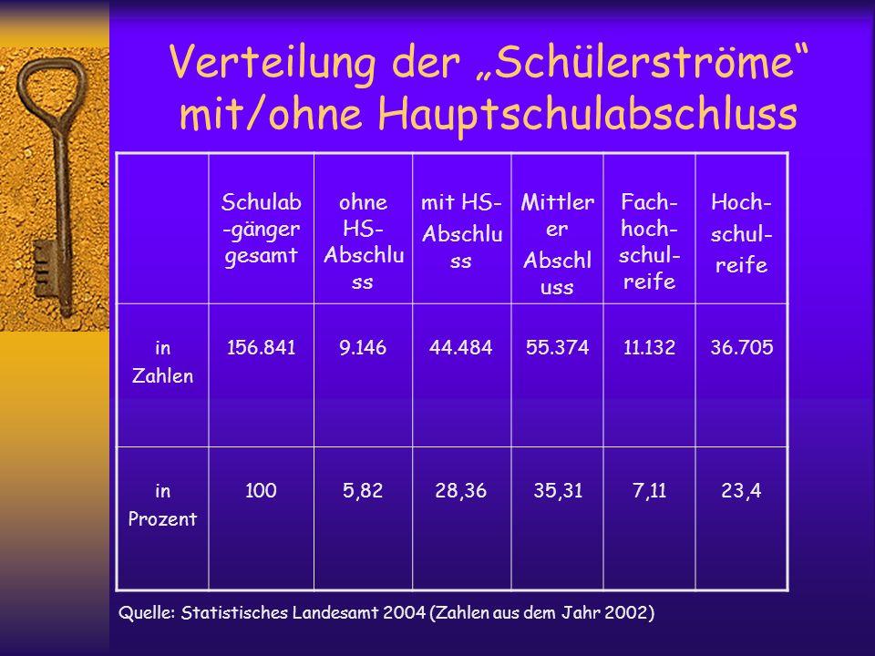 """Verteilung der """"Schülerströme mit/ohne Hauptschulabschluss"""