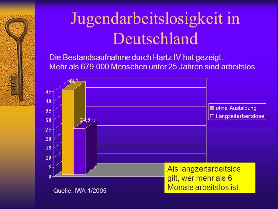 Jugendarbeitslosigkeit in Deutschland