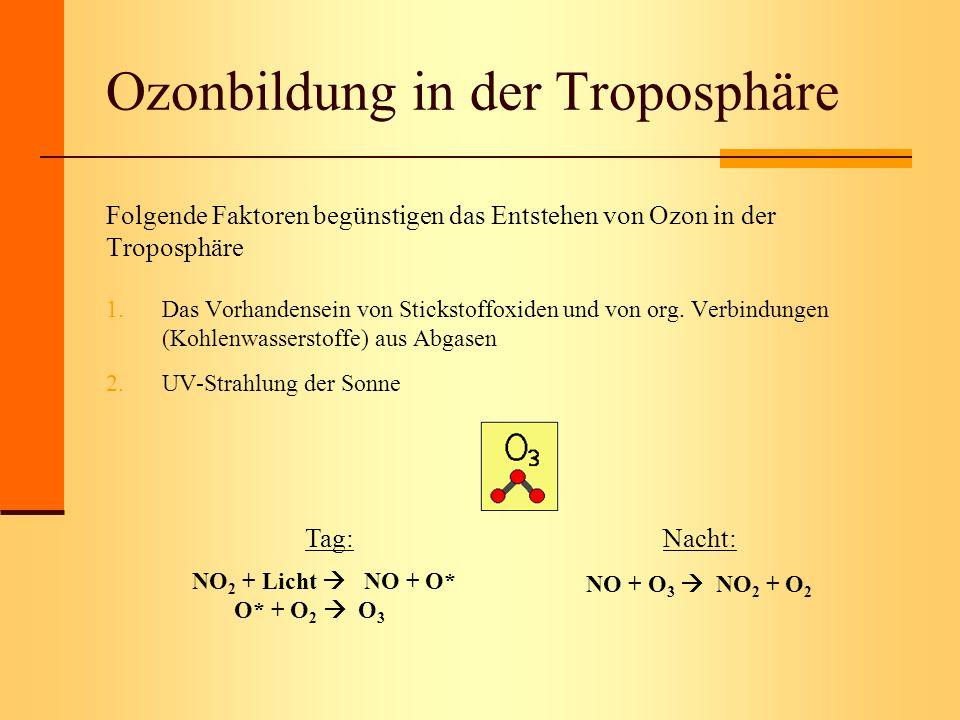 Ozonbildung in der Troposphäre