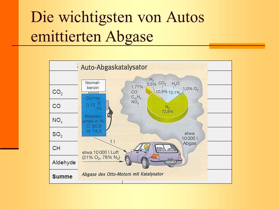 Die wichtigsten von Autos emittierten Abgase