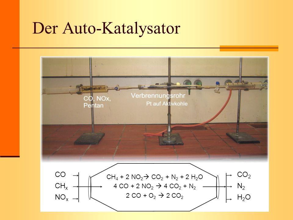 Der Auto-Katalysator CO CHx NOx CO2 N2 H2O