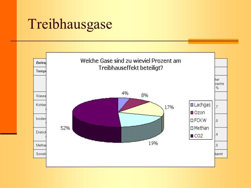 Treibhausgase Beitrag der einzelnen Spurengase zum Treibhauseffekt