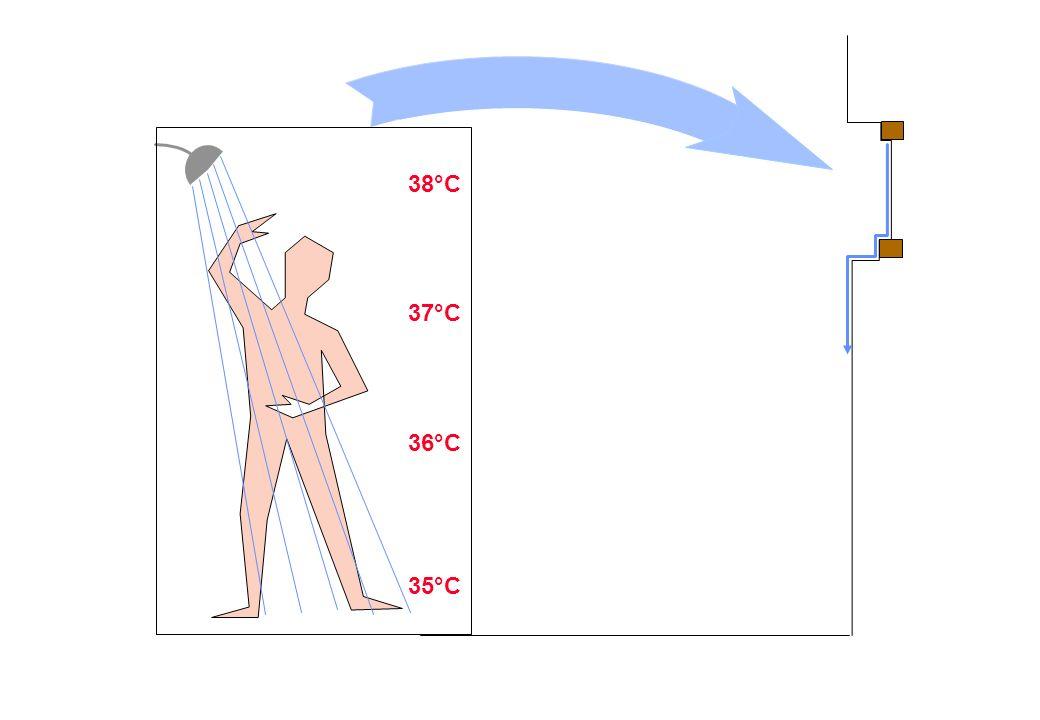 Unter der Dusche 38°C 37°C 36°C 35°C