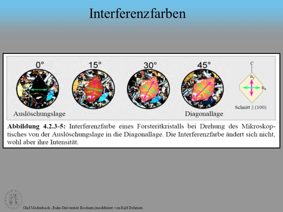 Interferenzfarben