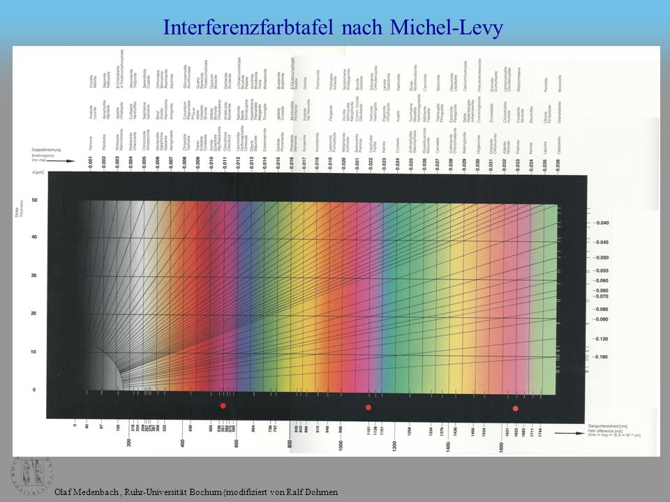 Interferenzfarbtafel nach Michel-Levy