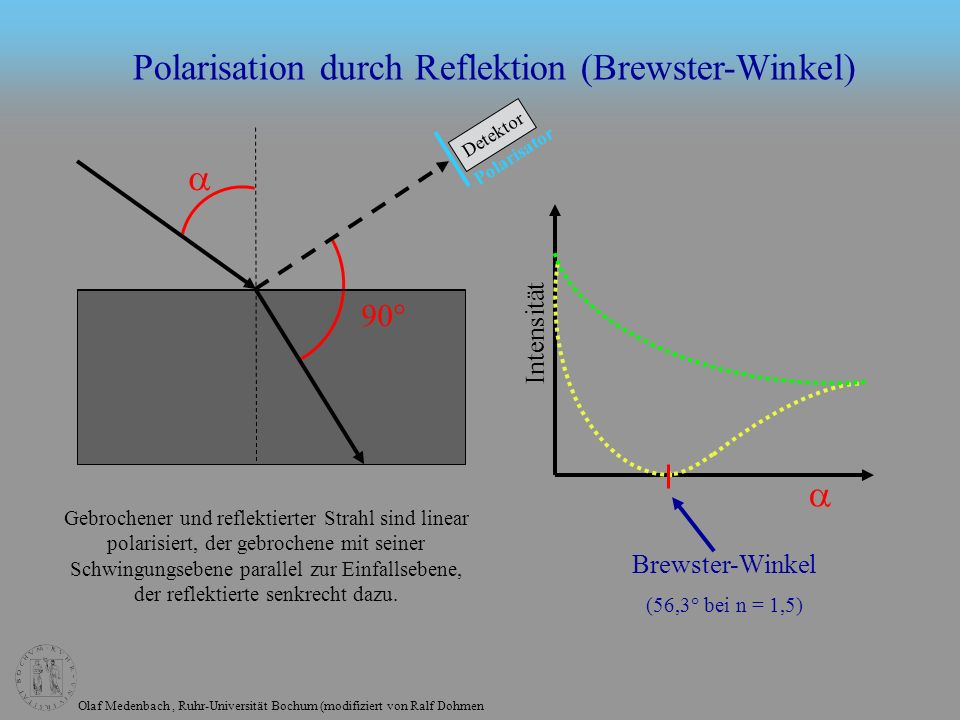 Polarisation durch Reflektion (Brewster-Winkel)