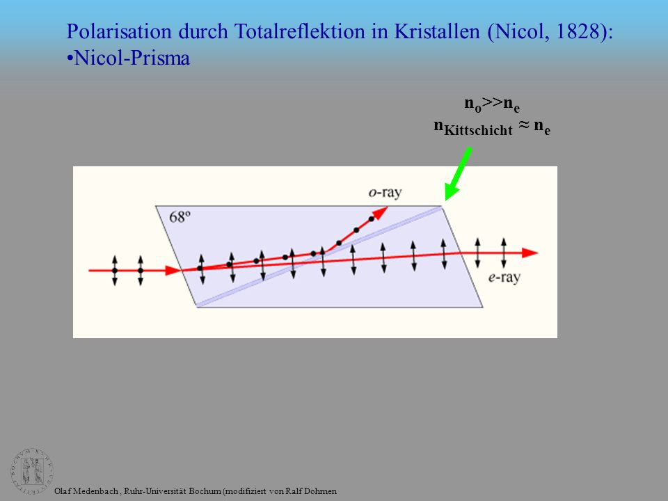 Polarisation durch Totalreflektion in Kristallen (Nicol, 1828):