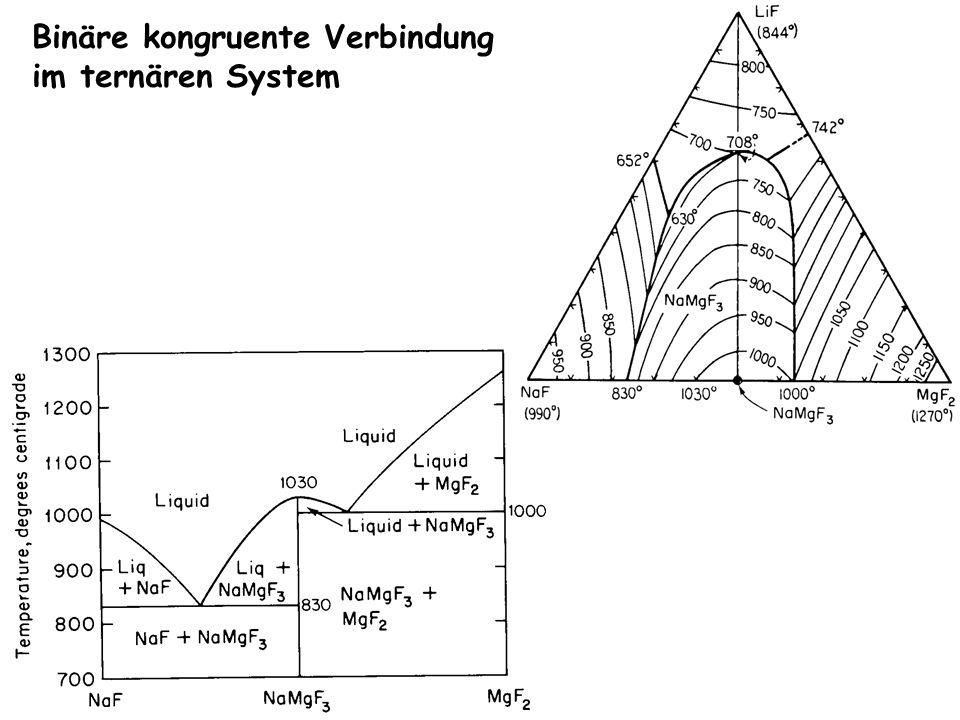 Binäre kongruente Verbindung