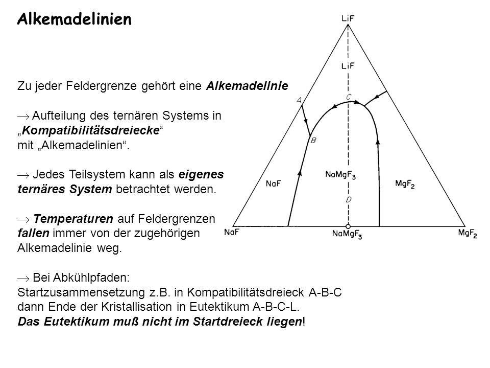 Alkemadelinien Zu jeder Feldergrenze gehört eine Alkemadelinie
