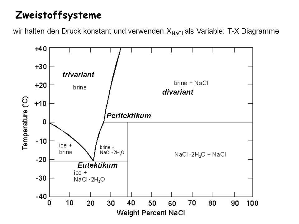 Zweistoffsysteme wir halten den Druck konstant und verwenden XNaCl als Variable: T-X Diagramme. trivariant.