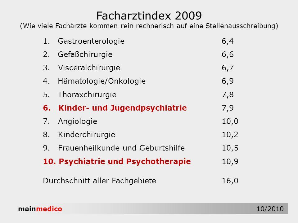Facharztindex 2009 Gastroenterologie 6,4 Gefäßchirurgie 6,6
