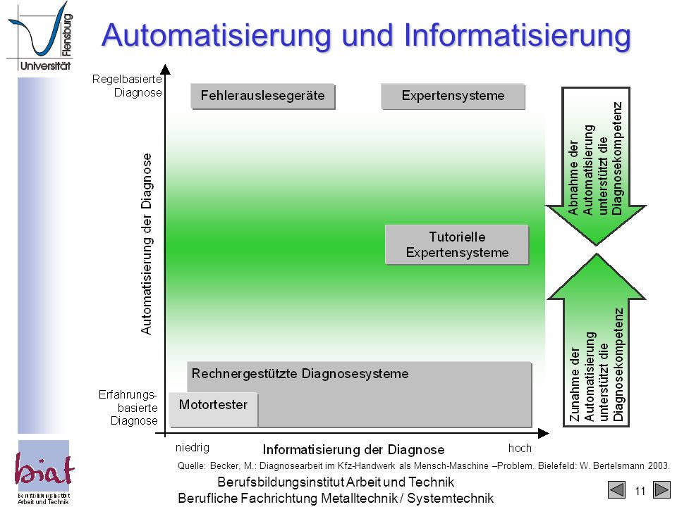 Automatisierung und Informatisierung