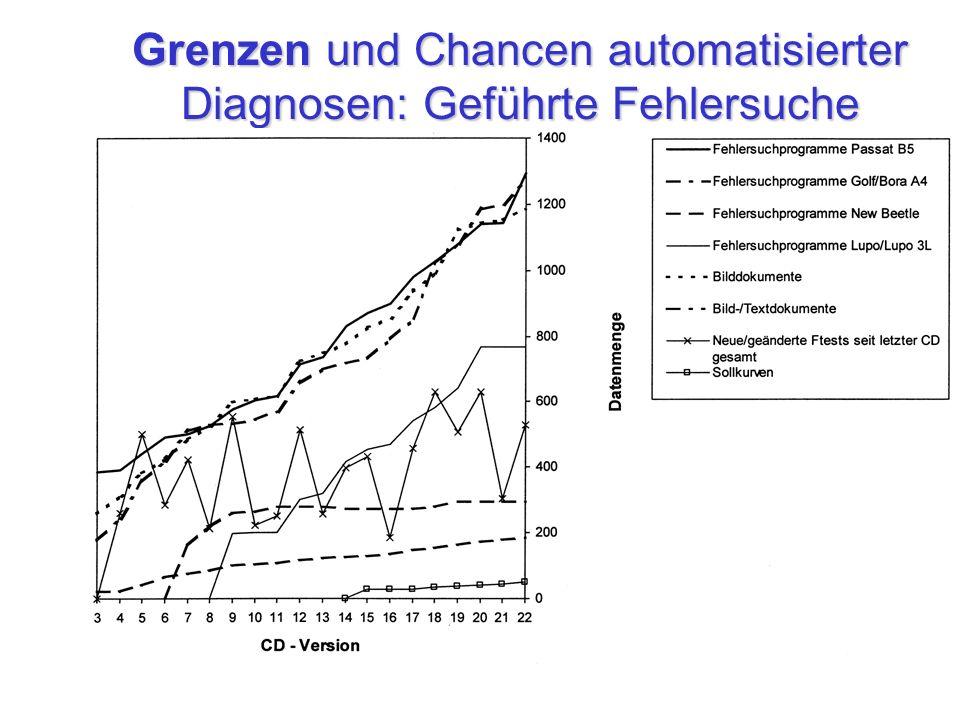 Grenzen und Chancen automatisierter Diagnosen: Geführte Fehlersuche
