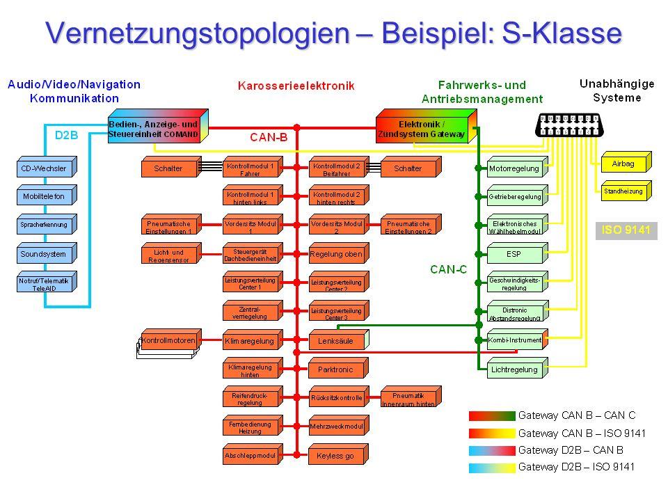 Vernetzungstopologien – Beispiel: S-Klasse