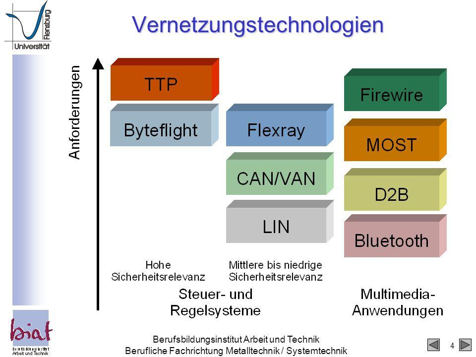Vernetzungstechnologien
