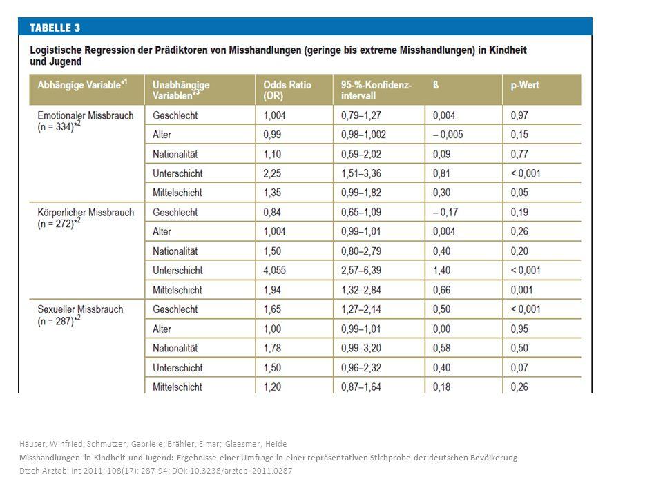 Häuser, Winfried; Schmutzer, Gabriele; Brähler, Elmar; Glaesmer, Heide