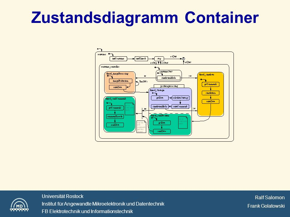 Zustandsdiagramm Container