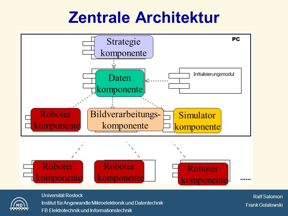 Zentrale Architektur Strategie komponente Daten komponente
