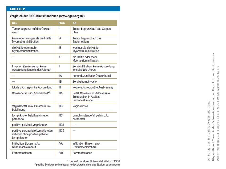 Diagnostik und Therapie des Endometriumkarzinoms: Fortschritt und Kontroversen