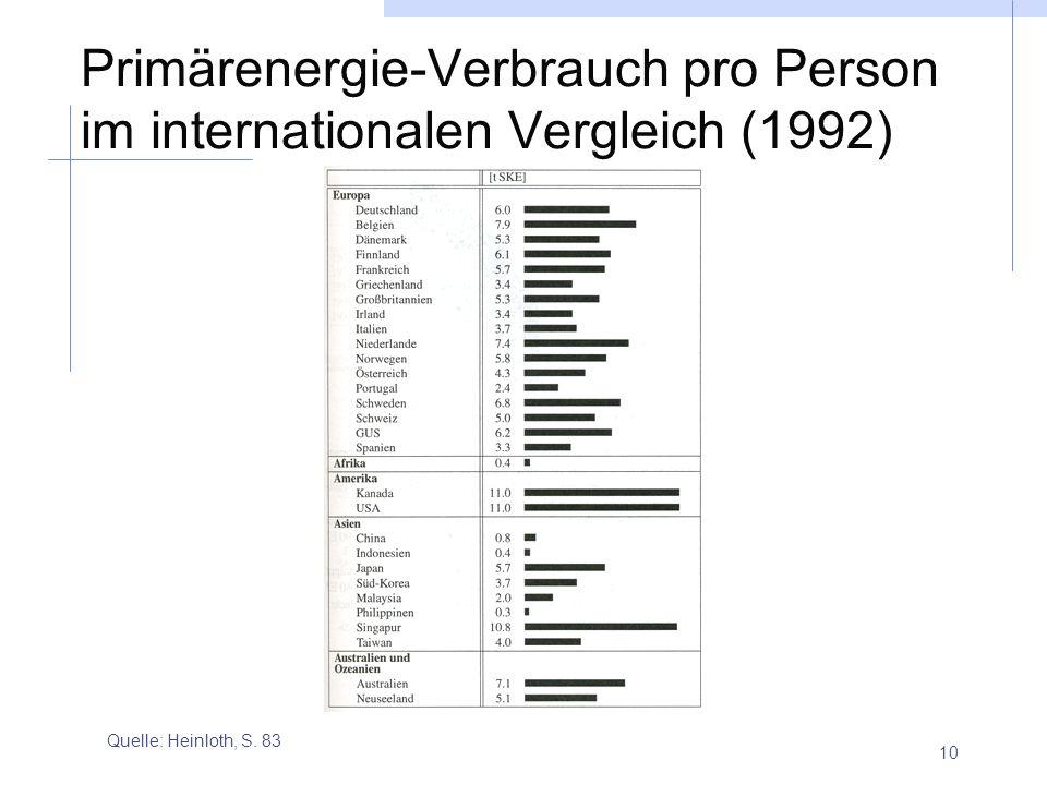 Primärenergie-Verbrauch pro Person im internationalen Vergleich (1992)