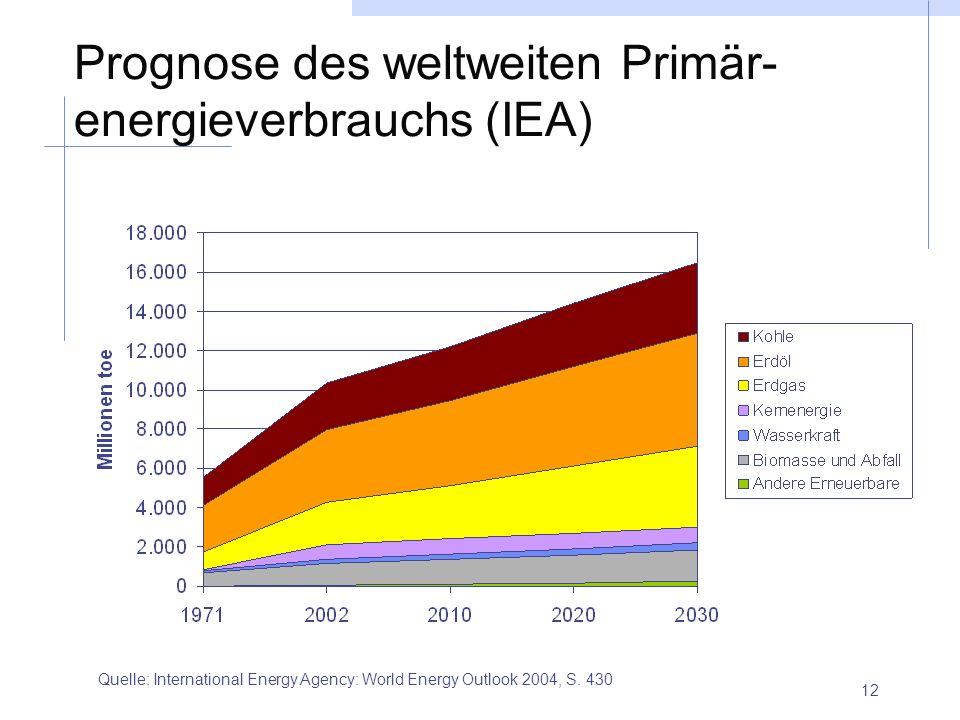 Prognose des weltweiten Primär-energieverbrauchs (IEA)