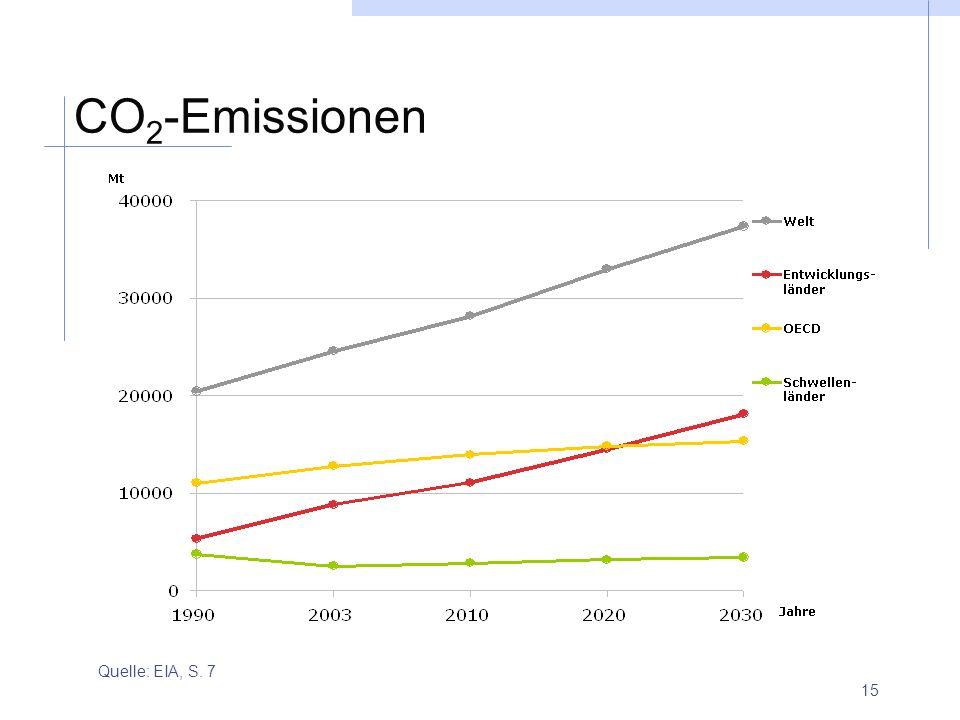 CO2-Emissionen Quelle: EIA, S. 7