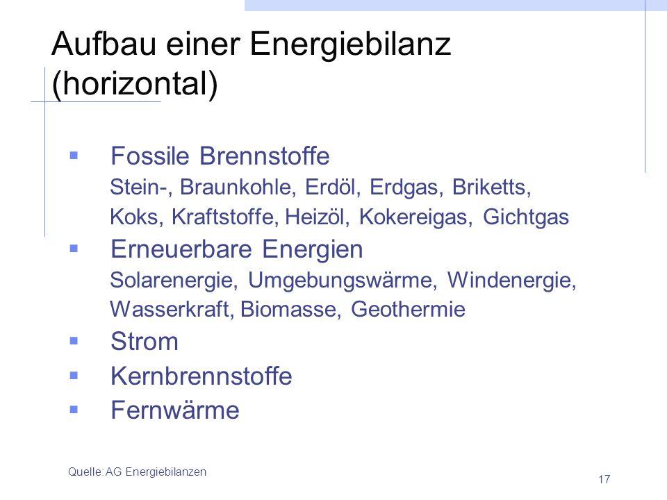 Aufbau einer Energiebilanz (horizontal)