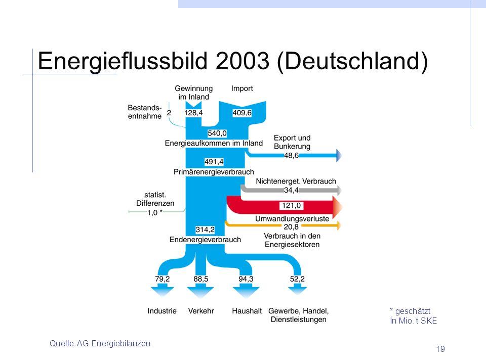 Energieflussbild 2003 (Deutschland)