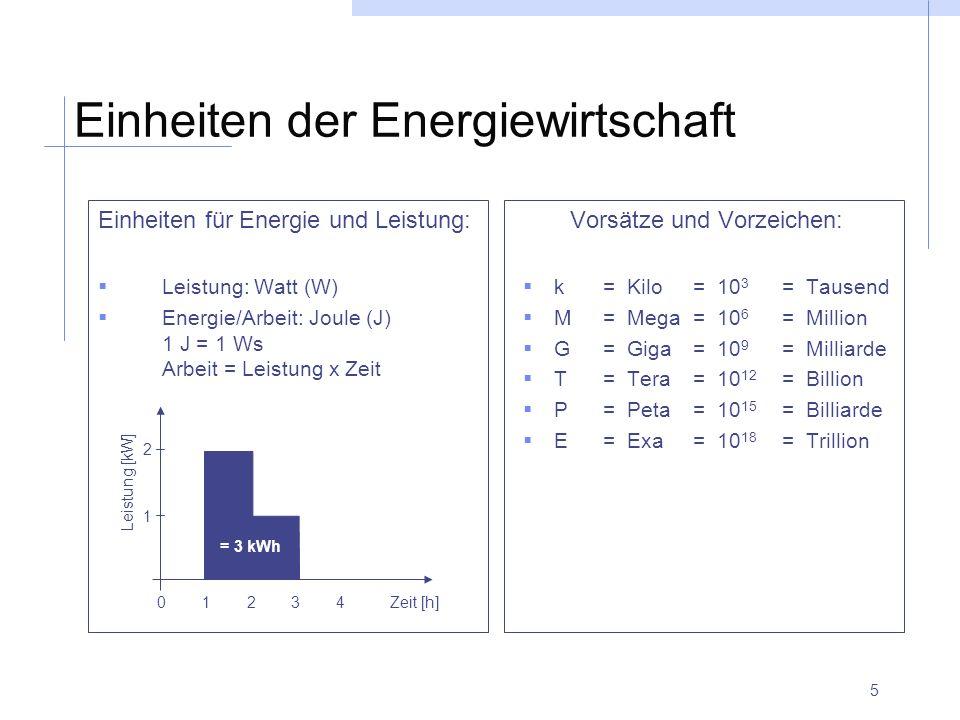 Einheiten der Energiewirtschaft
