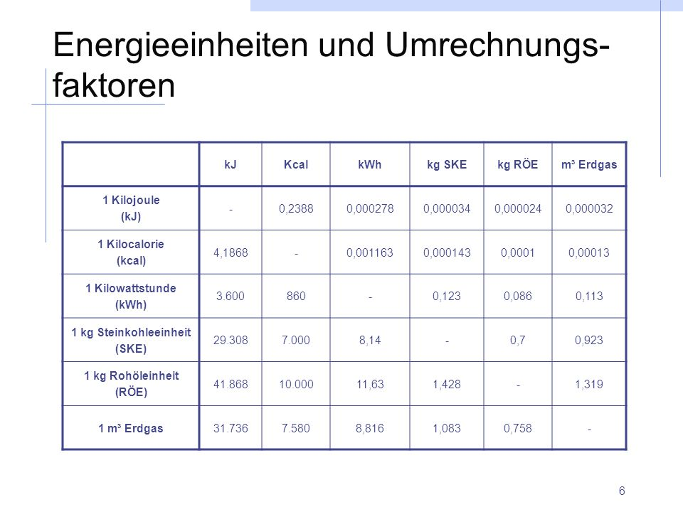 Energieeinheiten und Umrechnungs-faktoren