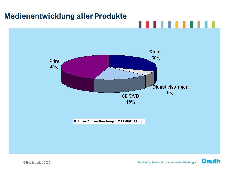 Medienentwicklung aller Produkte
