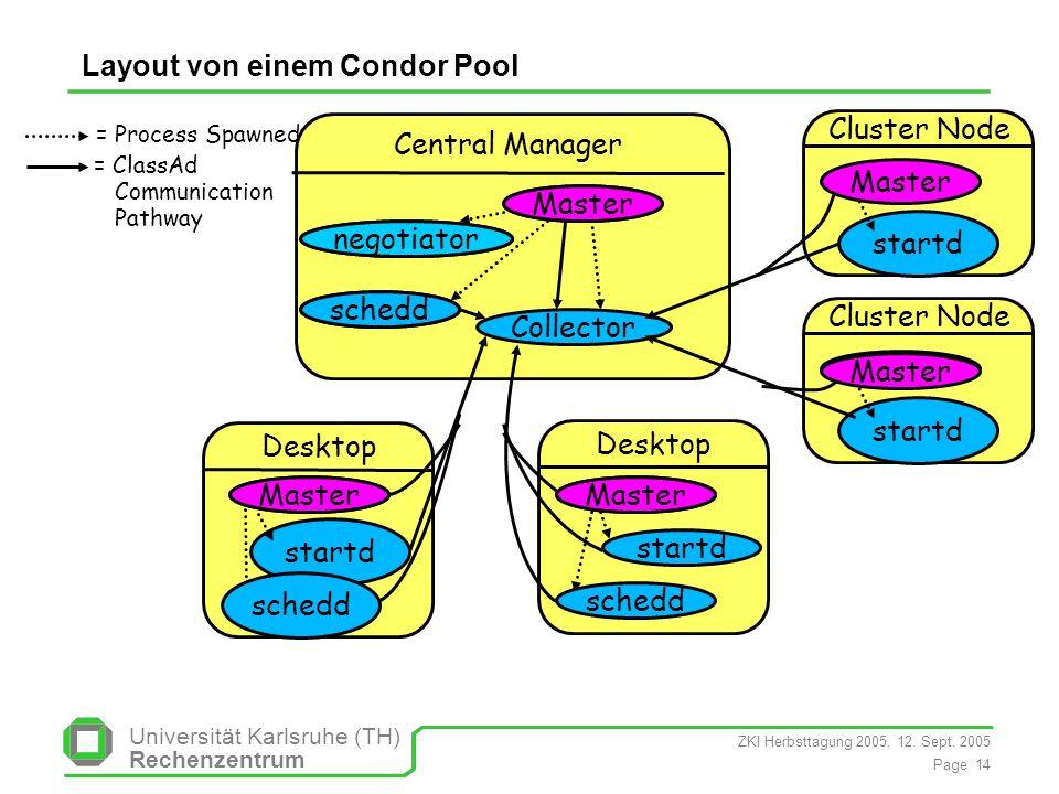 Layout von einem Condor Pool