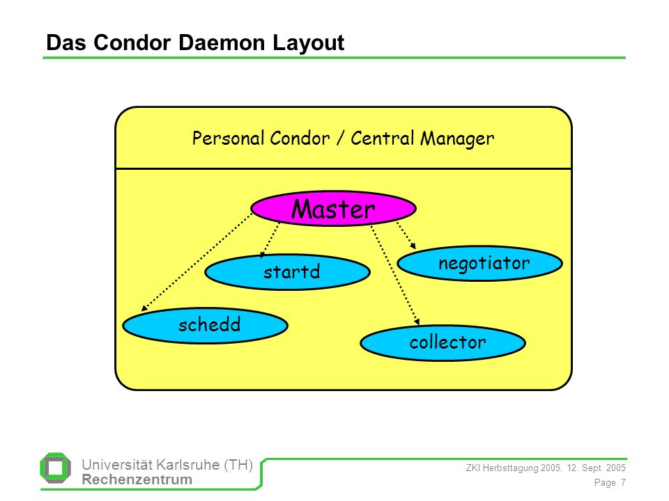 Das Condor Daemon Layout