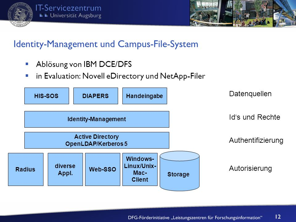 Identity-Management und Campus-File-System