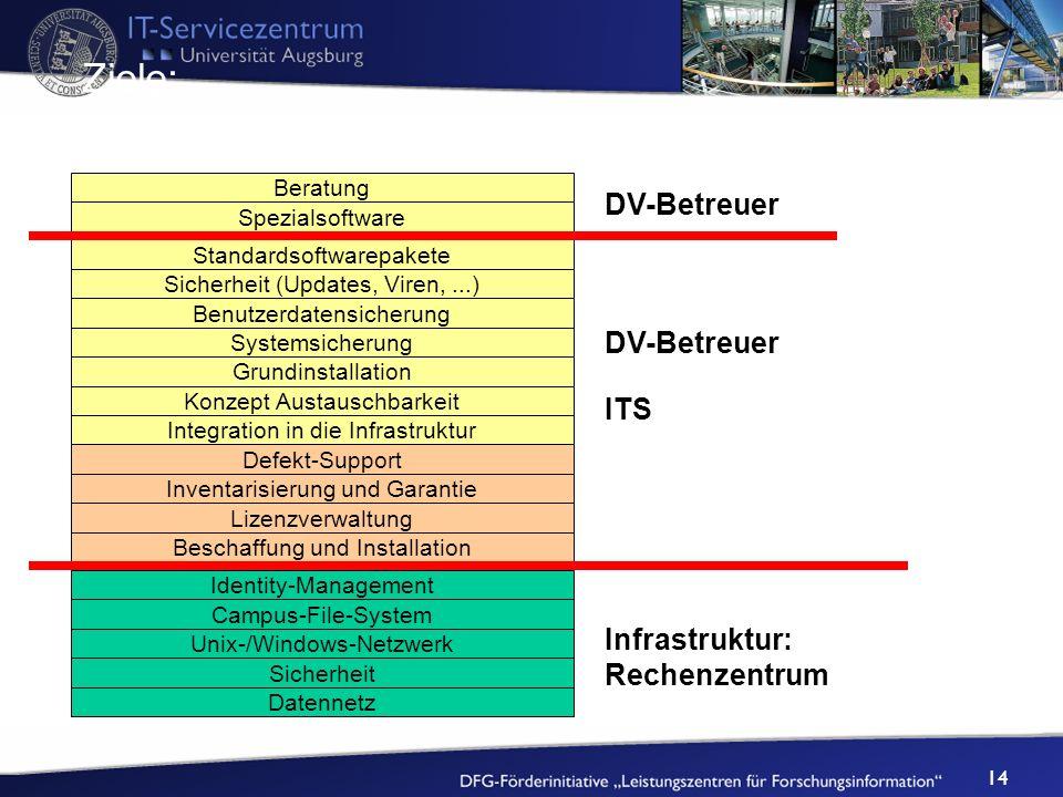 Ziele: DV-Betreuer DV-Betreuer ITS Infrastruktur: Rechenzentrum