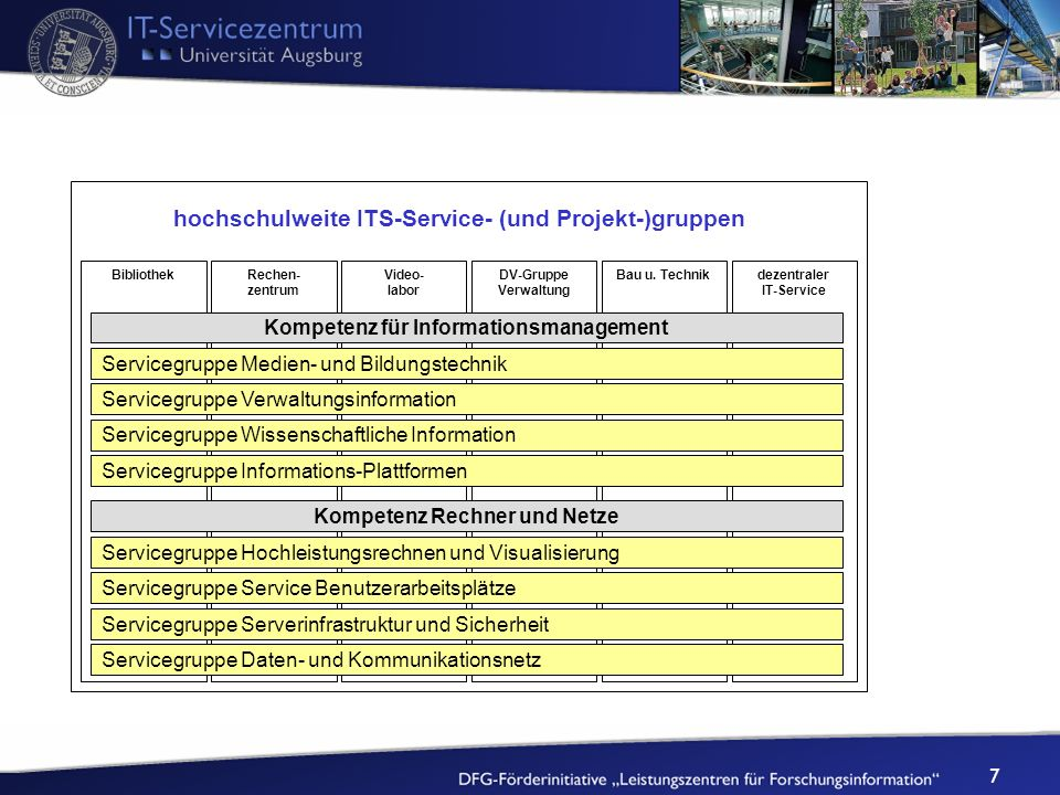 hochschulweite ITS-Service- (und Projekt-)gruppen