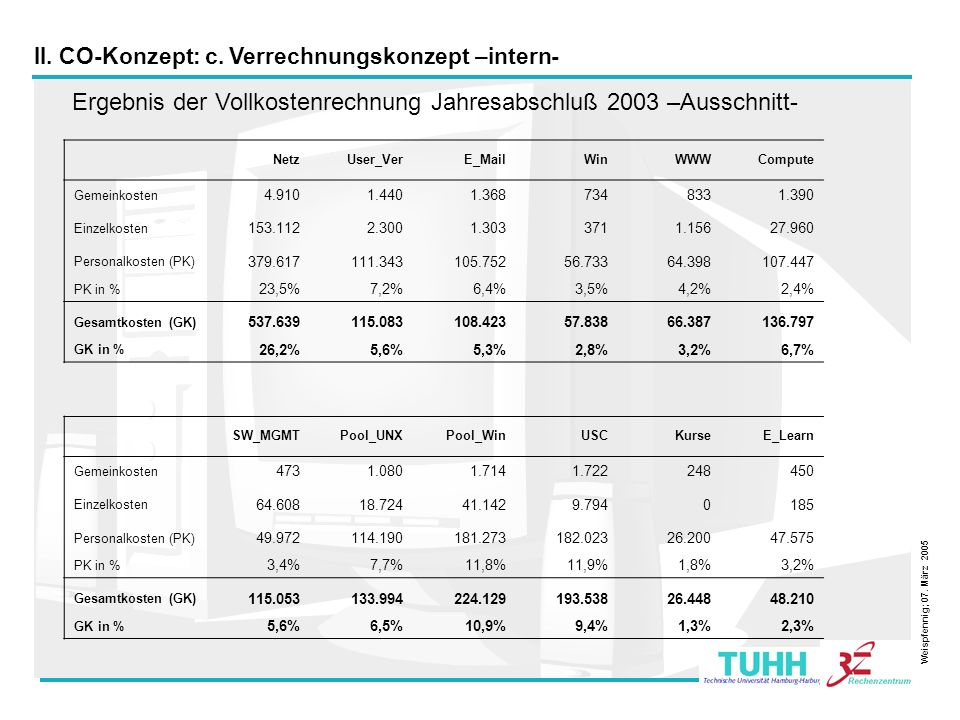 Ergebnis der Vollkostenrechnung Jahresabschluß 2003 –Ausschnitt-