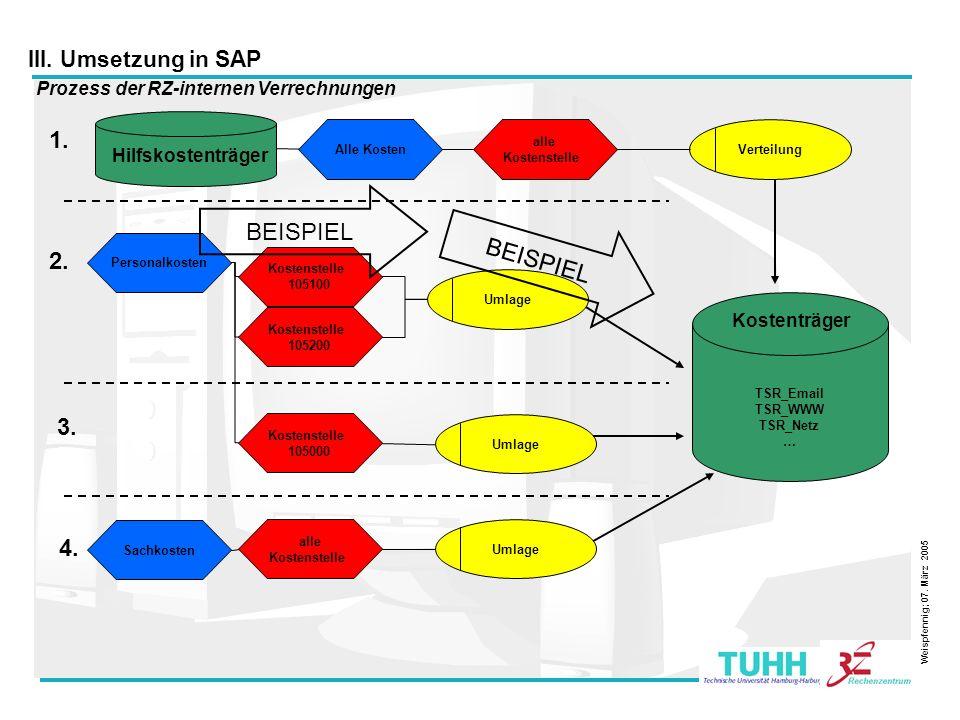 1. BEISPIEL 2. 3. 4. III. Umsetzung in SAP