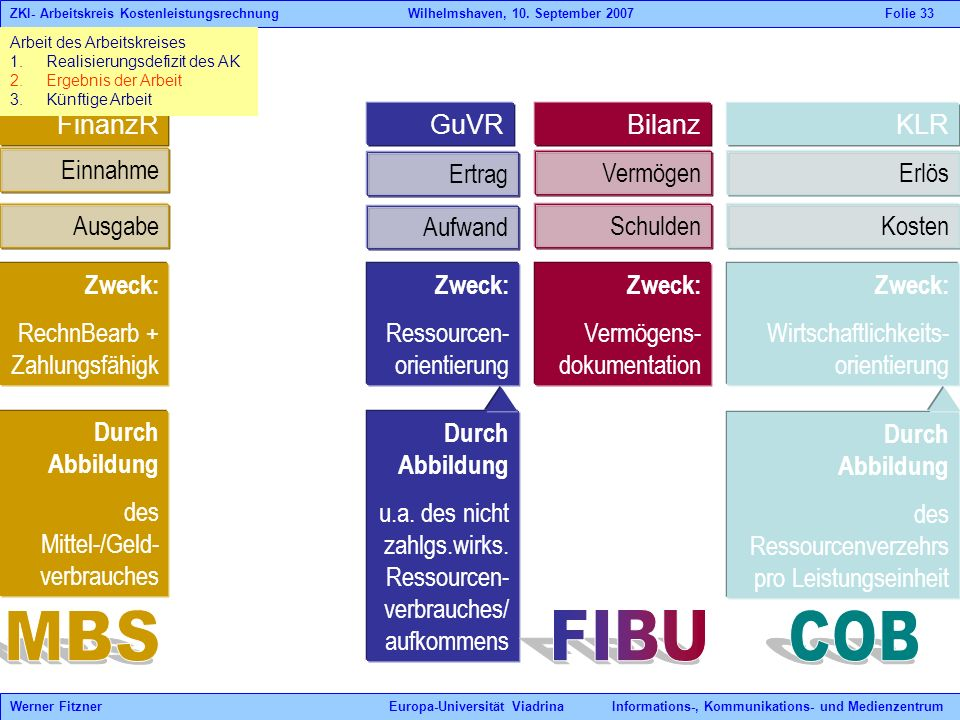 FIBU COB MBS FinanzR Bilanz GuVR Zweck: Vermögens-dokumentation