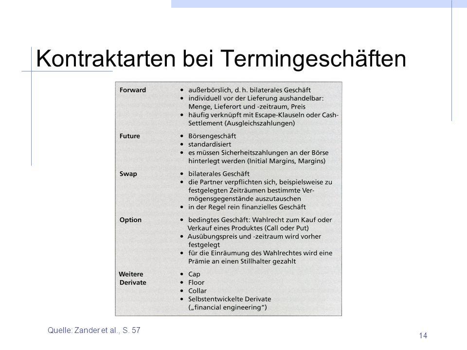 Kontraktarten bei Termingeschäften