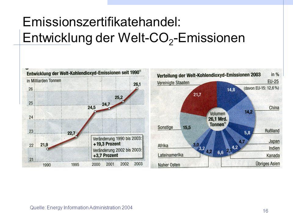 Emissionszertifikatehandel: Entwicklung der Welt-CO2-Emissionen