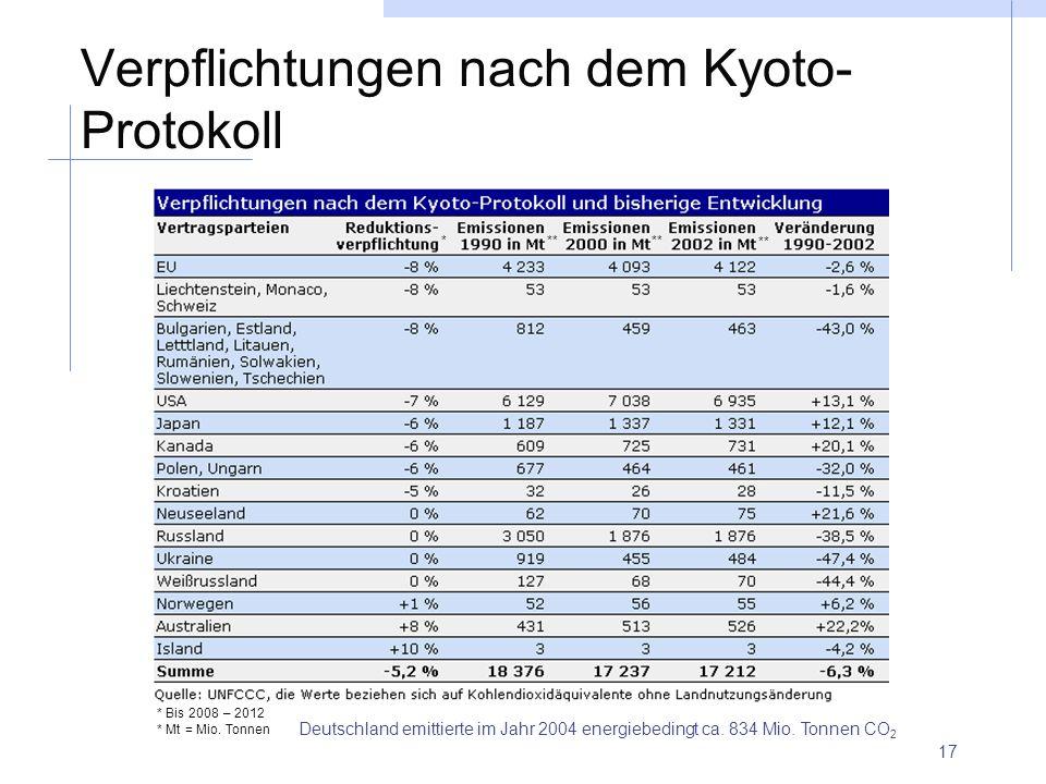 Verpflichtungen nach dem Kyoto-Protokoll