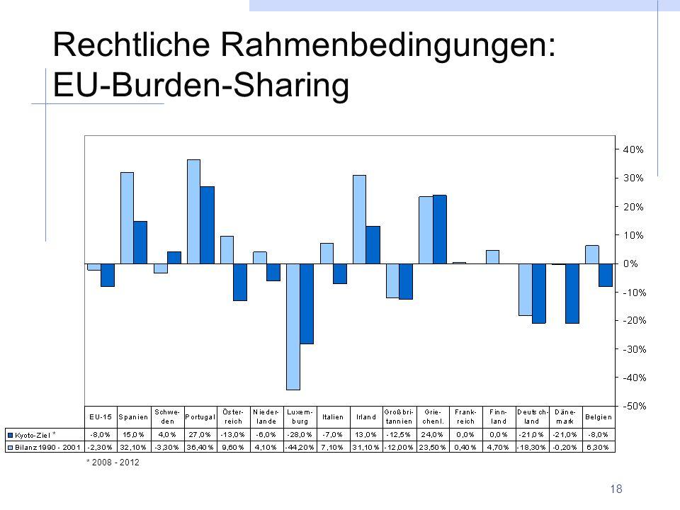 Rechtliche Rahmenbedingungen: EU-Burden-Sharing