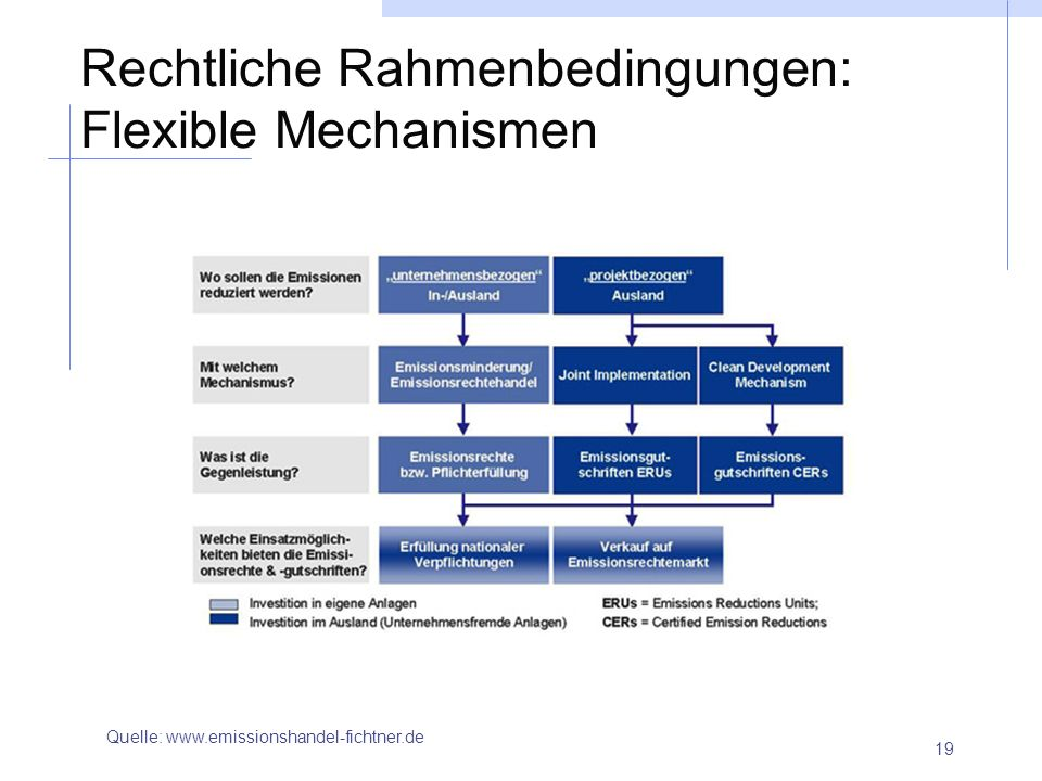 Rechtliche Rahmenbedingungen: Flexible Mechanismen