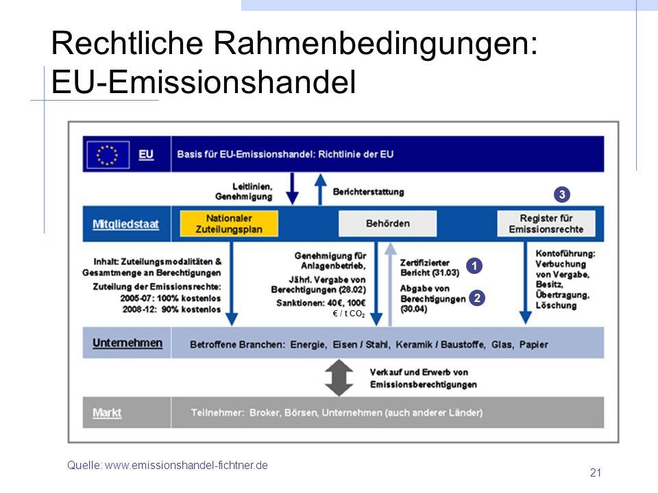 Rechtliche Rahmenbedingungen: EU-Emissionshandel