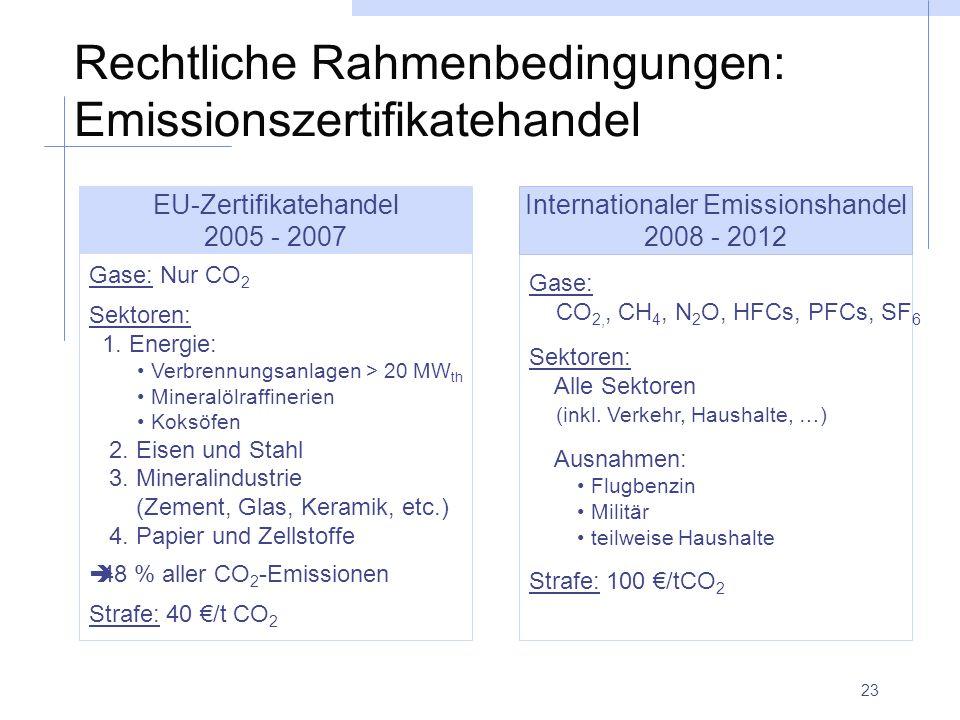 Rechtliche Rahmenbedingungen: Emissionszertifikatehandel