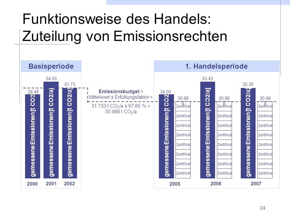 Funktionsweise des Handels: Zuteilung von Emissionsrechten
